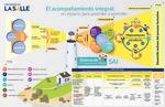 El acompañamiento integral: un espacio para aprender a aprender by Académica, Vicerrectoría