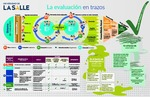 Infografía: La Evaluación en Trazos (Sistema de Evaluación de Profesores de la Universidad de La Salle) by Vicerrectoría Académica